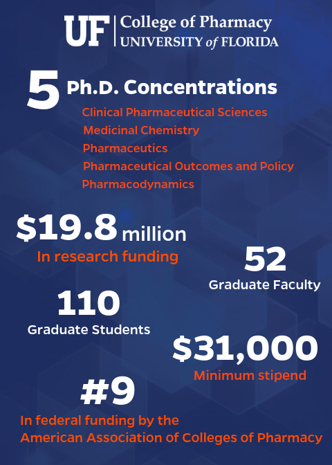 Fast facts for graduate program in pharmaceutical sciences, 5 concentrations, $19.8 million in research funding, 52 graduate faculty, 110 graduate students, $31,000 minimum stipend and ranked ninth in federal funding by the American Association of Colleges of Pharmacy